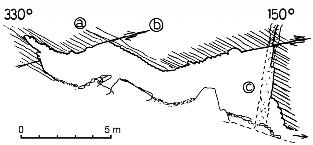 Mátyás-hegyi-barlang, Nagy-terem szelvénye (Kraus S. 1992) a = kőzetrétegek, b = tektonikus sík, c = kovás telér